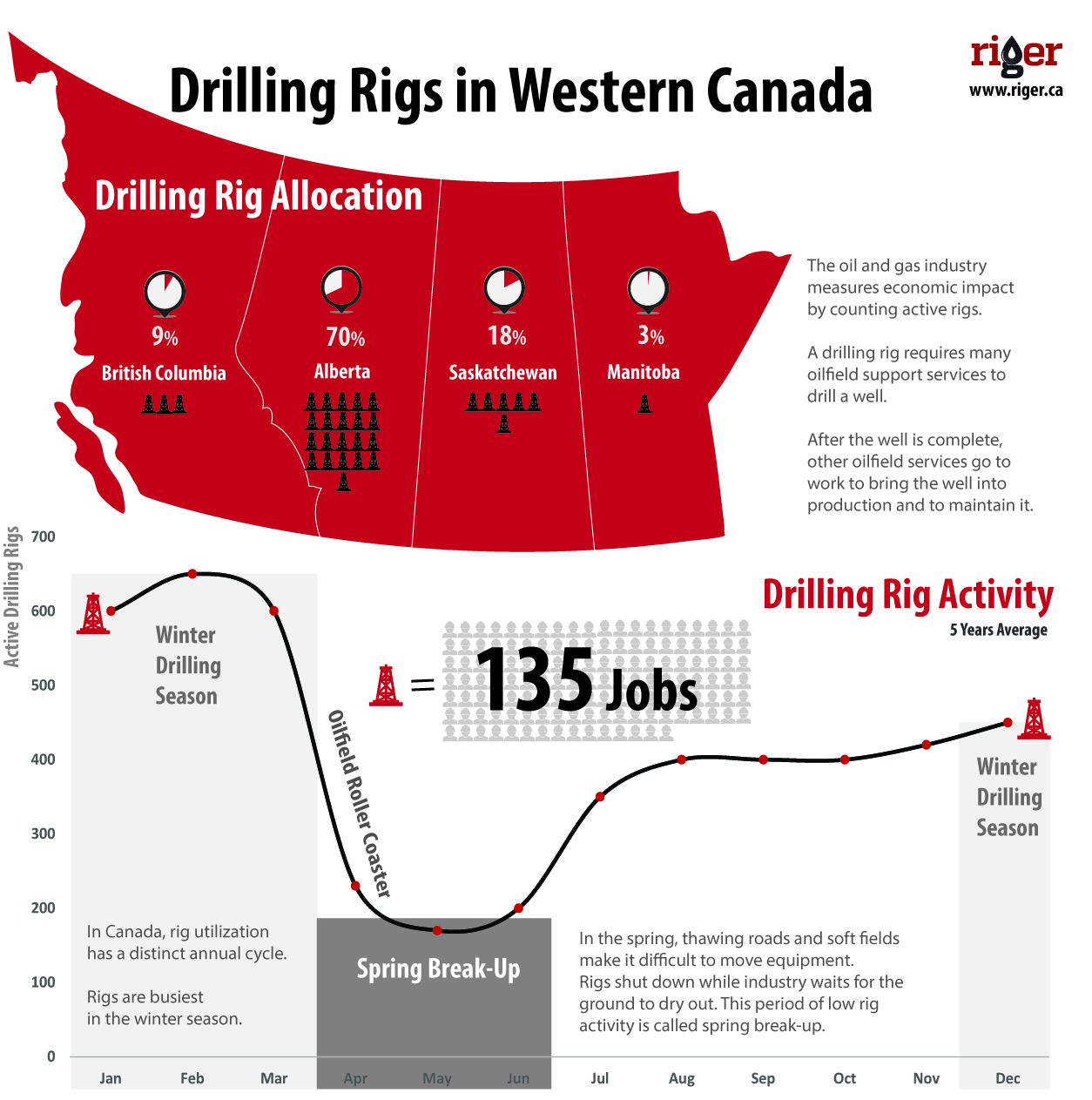Drilling Rigs in Western Canada - Infographics by riger.ca