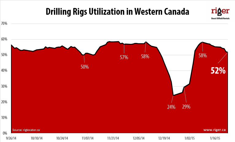 2015-01-23_Drilling_Rigs_Utilization