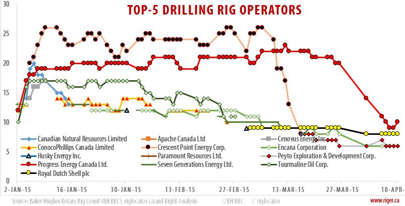 2015-04-10_TOP-5 DRILLING RIGOPERATORS