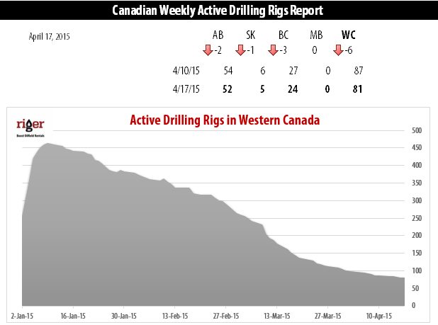 2015-04-17_RigER_Canadian_Weekly_Active_Drilling_Rigs_Reportpng