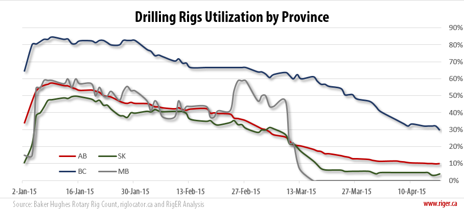 2015-04-17_RigER_Drilling_Rigs_Utilization_Province