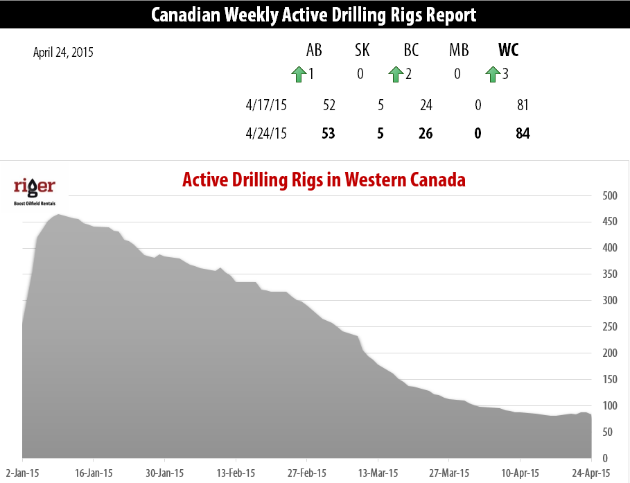 2015-04-27_RigER_Canadian_Weekly_Active_Drilling_Rigs_Report