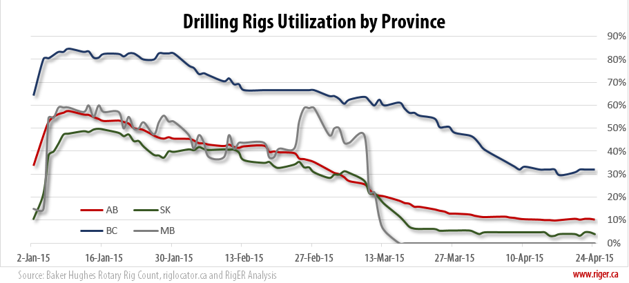 2015-04-27_RigER_Drilling_Rigs_Utilization_Province