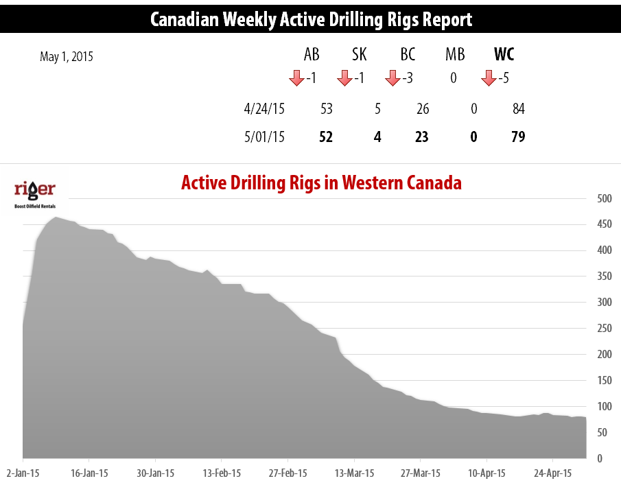 2015-05-02_RigER_Active_Drilling_Rigs_Western_Canada