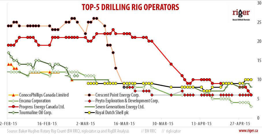 2015-05-02_RigER_TOP-5_Drilling_Rig_Operators