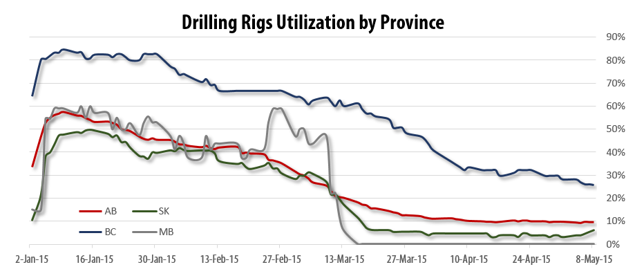 2015-05-08_RigER_Drilling_Rigs_Utilization_Province
