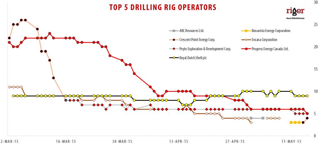 2015-05-15_RigER_TOP-5_Drilling_Rig_Operators
