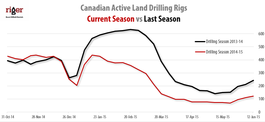 2015-06-12_RigER_Canadian_Active_Land_Drilling_Rigs