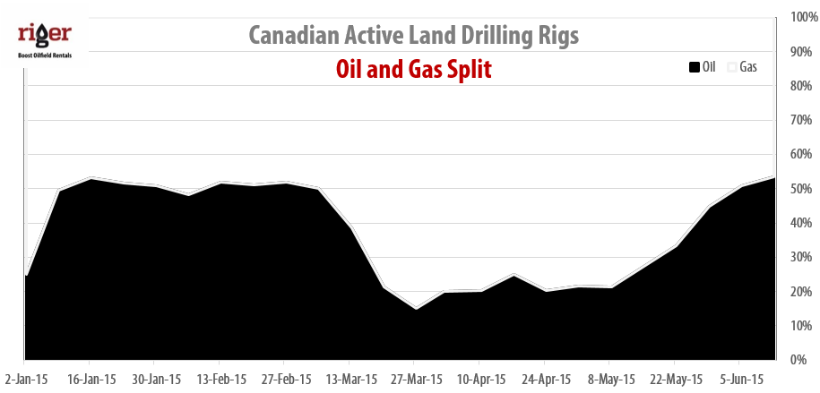 2015-06-12_RigER_Canadian_Oil_Gas_Drilling_Rigs