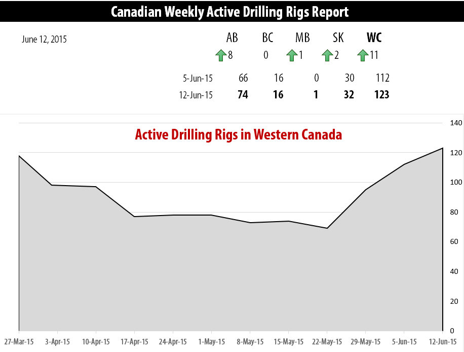 2015-06-12_RigER_Canadian_Weekly_Active_Drilling_Rigs_Report