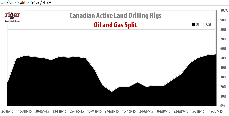 2015-06-19_RigER_Canadian_Oil_Gas_Drilling_Rigs