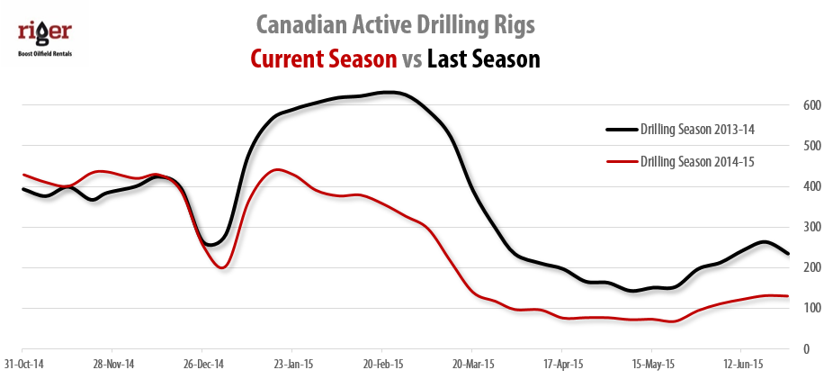 2015-06-26_RigER_Canadian_Active_Land_Drilling_Rigs_2