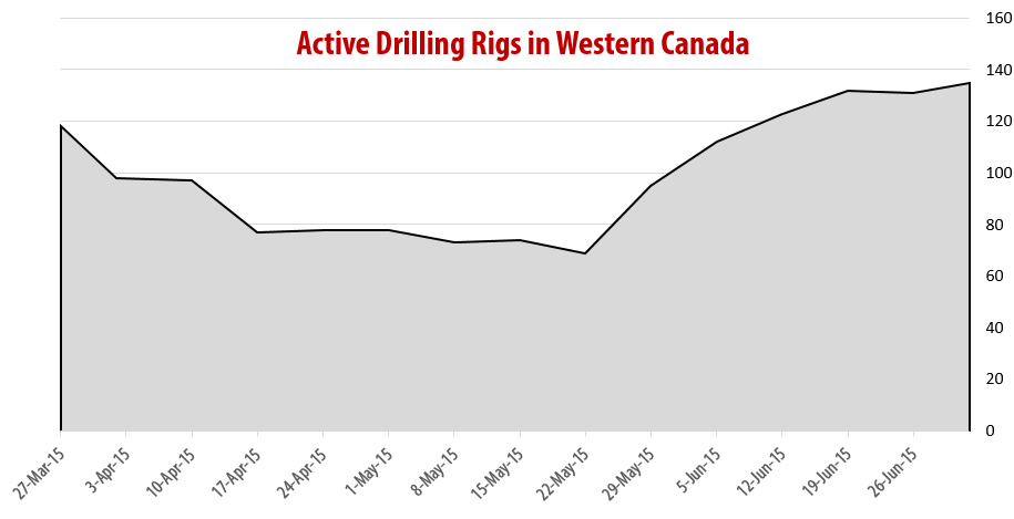 2015-07-02_RigER_Active_Drilling_Rigs_Western_Canada
