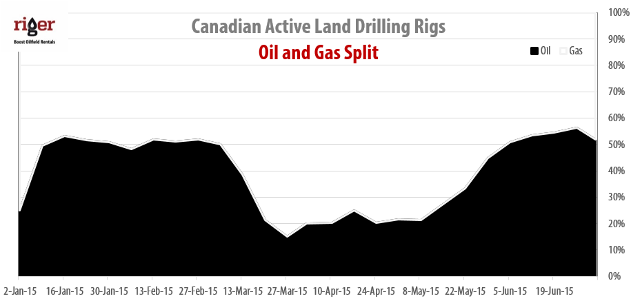 2015-07-02_RigER_Canadian_Oil_Gas_Drilling_Rigs