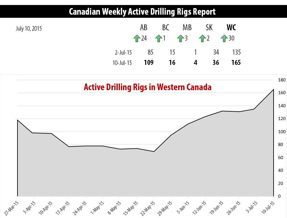 2015-07-10_RigER_Active_Drilling_Rigs_Western_Canada