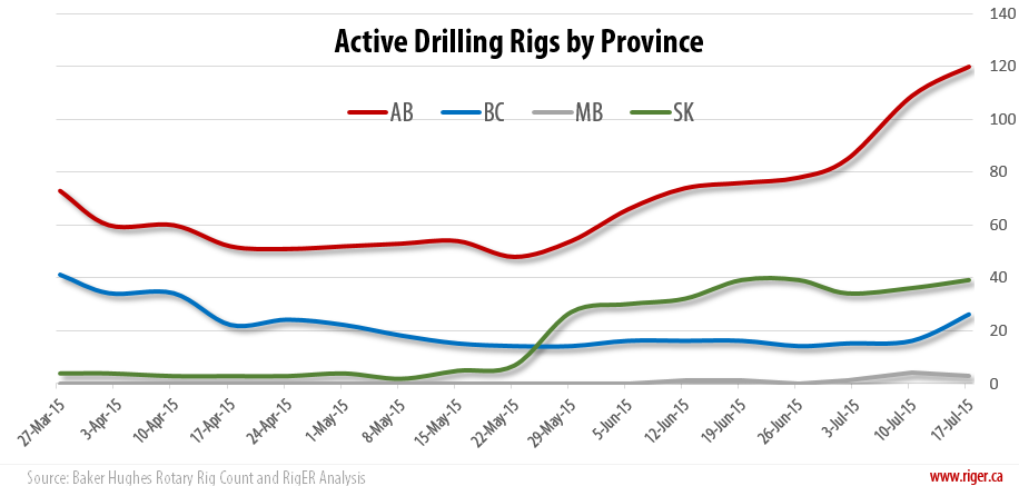 2015-07-17_RigER_Active_Drilling_Rigs_Province