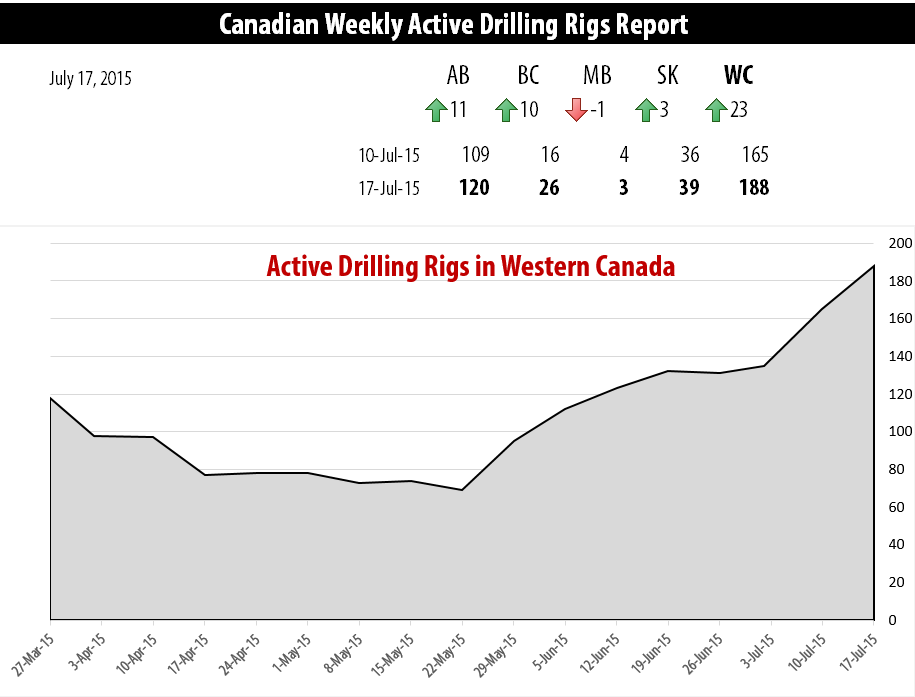 2015-07-17_RigER_Active_Drilling_Rigs_Western_Canada-