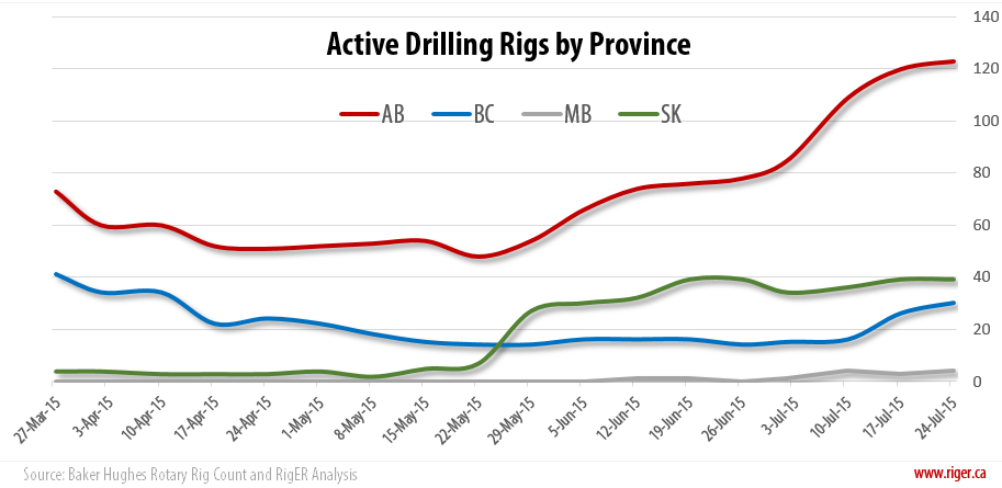 2015-07-24_RigER_Active_Drilling_Rigs_Province