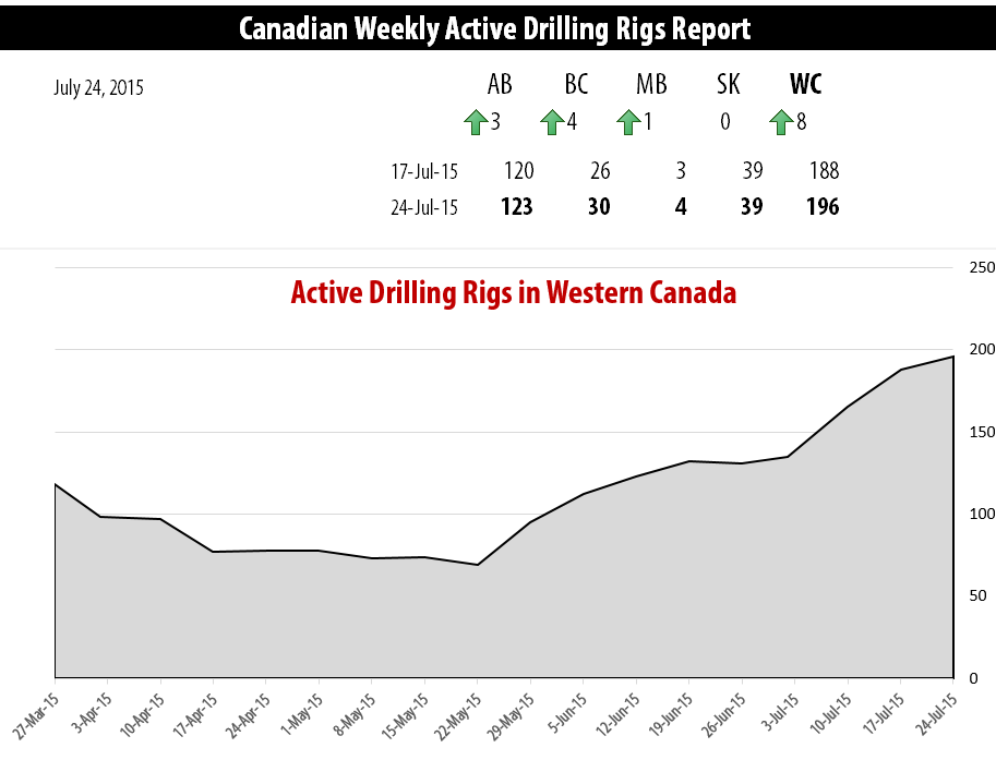 2015-07-24_RigER_Active_Drilling_Rigs_Western_Canada