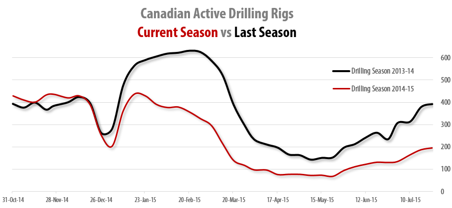 2015-07-24_RigER_Canadian_Active_Land_Drilling_Rigs