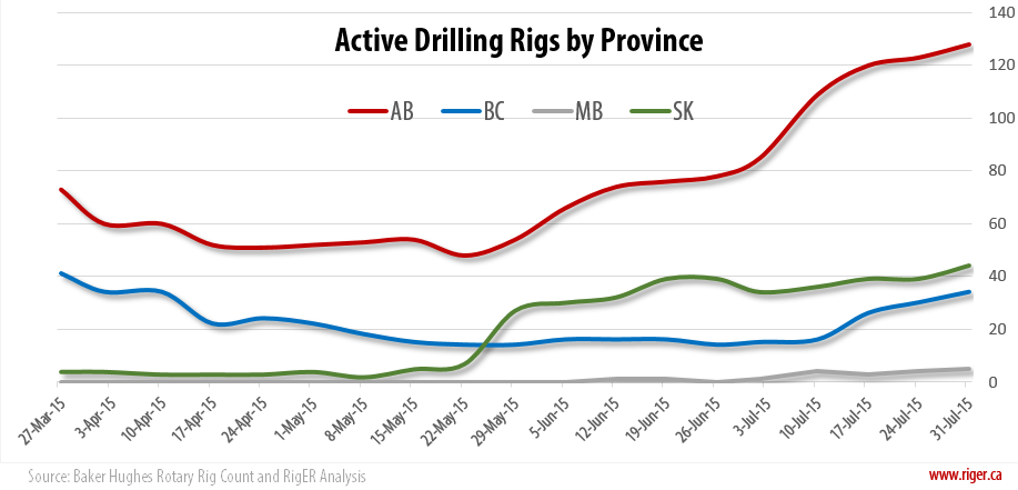 2015-07-31_RigER_Active_Drilling_Rigs_Province