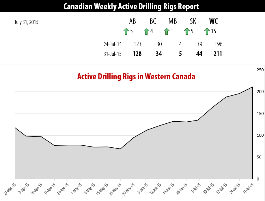 2015-07-31_RigER_Active_Drilling_Rigs_Western_Canada