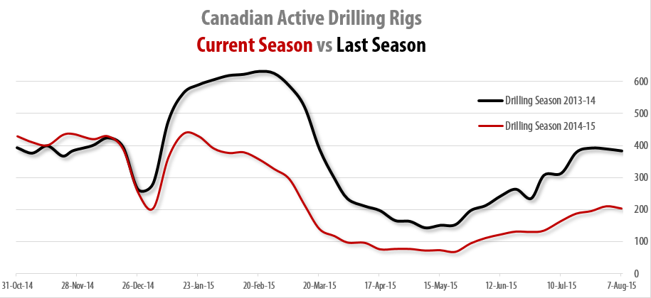 2015-08-07_RigER_Canadian_Active_Land_Drilling_Rigs