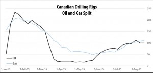 2015-08-14_RigER_Canadian_Oil_Gas_Split