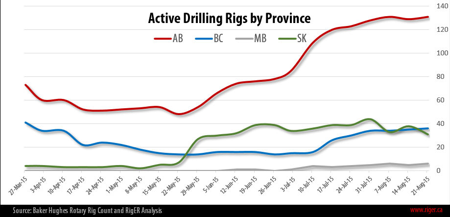 2015-08-24_RigER_Active_Drilling_Rigs_Province