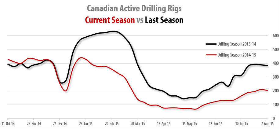 2015-08-24_RigER_Canadian_Active_Land_Drilling_Rigs