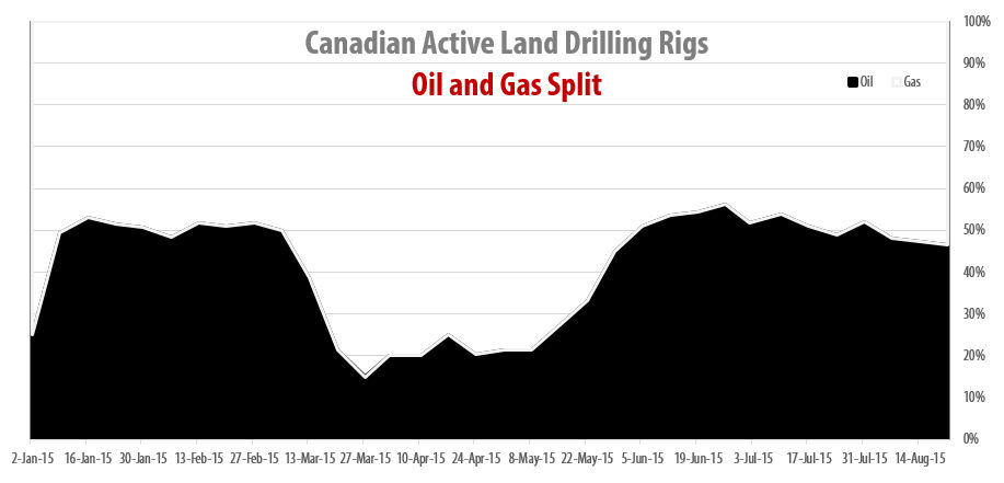 2015-08-24_RigER_Canadian_Oil_Gas_Drilling_Rigs