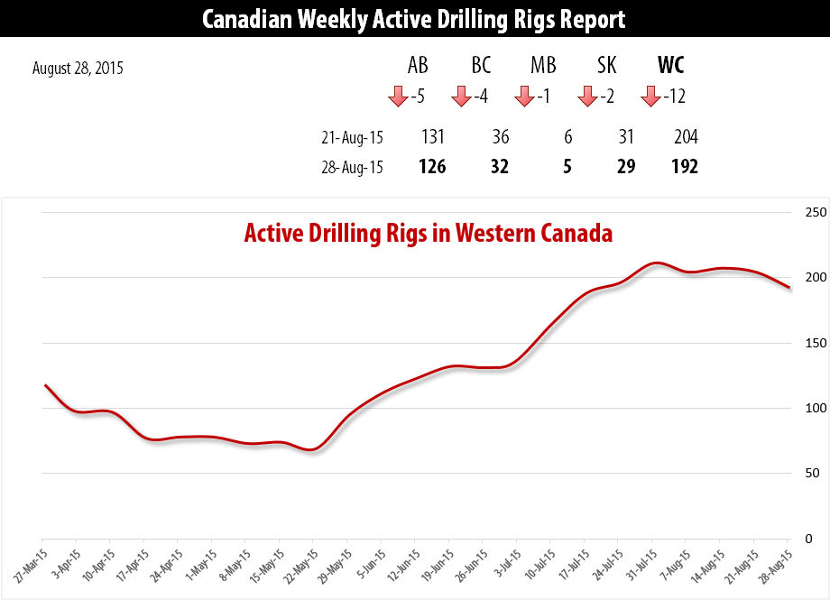 2015-08-28_RigER_Active_Drilling_Rigs_Western_Canada