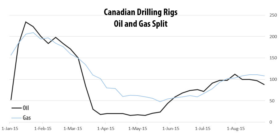 2015-08-28_RigER_Canadian_Oil_Gas_Split