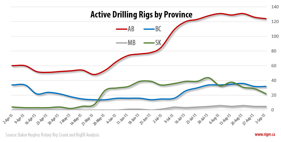2015-09-04_RigER_Active_Drilling_Rigs_Province
