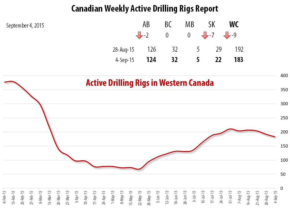 2015-09-04_RigER_Active_Drilling_Rigs_Western_Canada