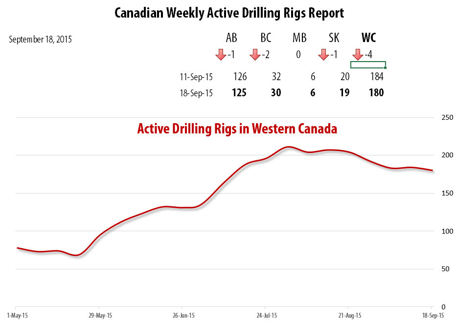 2015-09-18_RigER_Active_Drilling_Rigs_Western_Canada