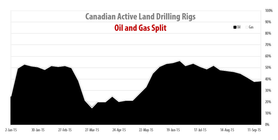 2015-09-18_RigER_Canadian_Oil_Gas_Drilling_Rigs