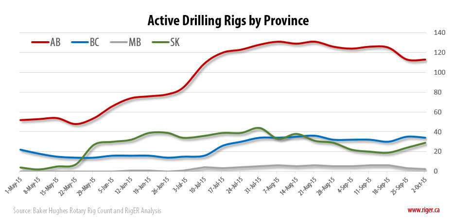 2015-10-02_RigER_Active_Drilling_Rigs_Province