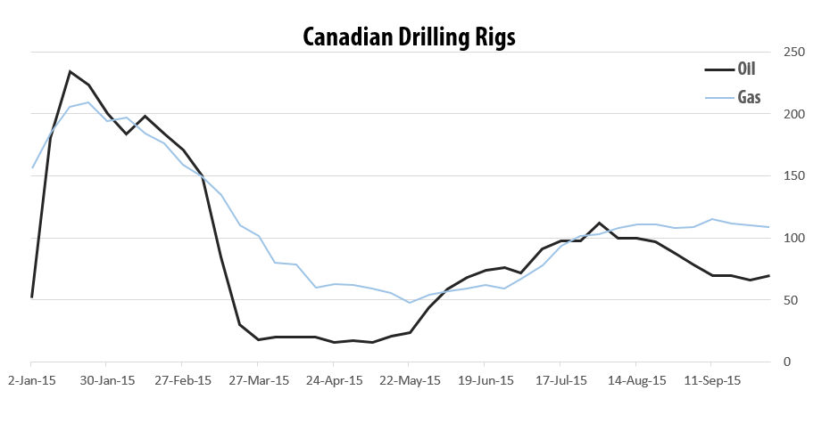 2015-10-02_RigER_Canadian_Oil_Gas_Drilling_Rigs