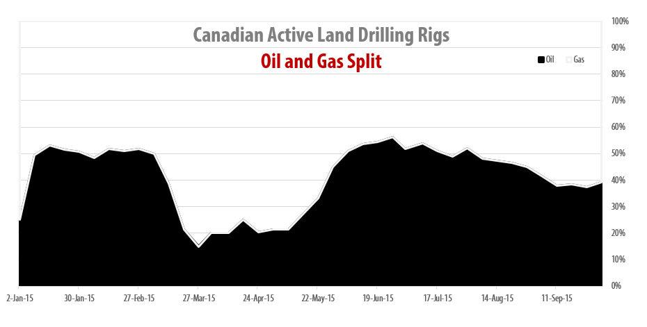 2015-10-02_RigER_Canadian_Oil_Gas_Drilling_Rigs_Split