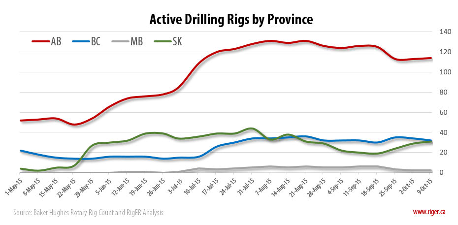 2015-10-09_RigER_Active_Drilling_Rigs_Province