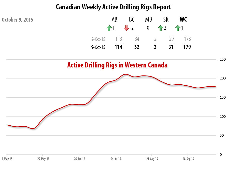 2015-10-09_RigER_Active_Drilling_Rigs_Western_Canada