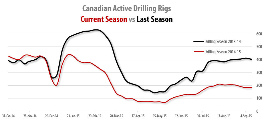 2015-10-09_RigER_Canadian_Active_Shore_Drilling_Rigs