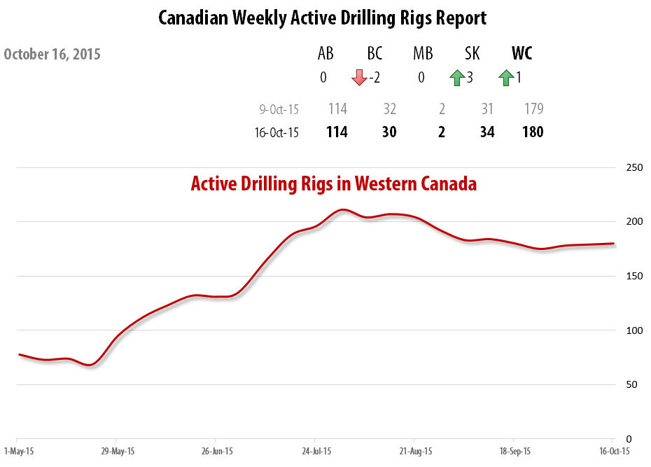 2015-10-16_1_RigER_Active_Drilling_Rigs_Western_Canada