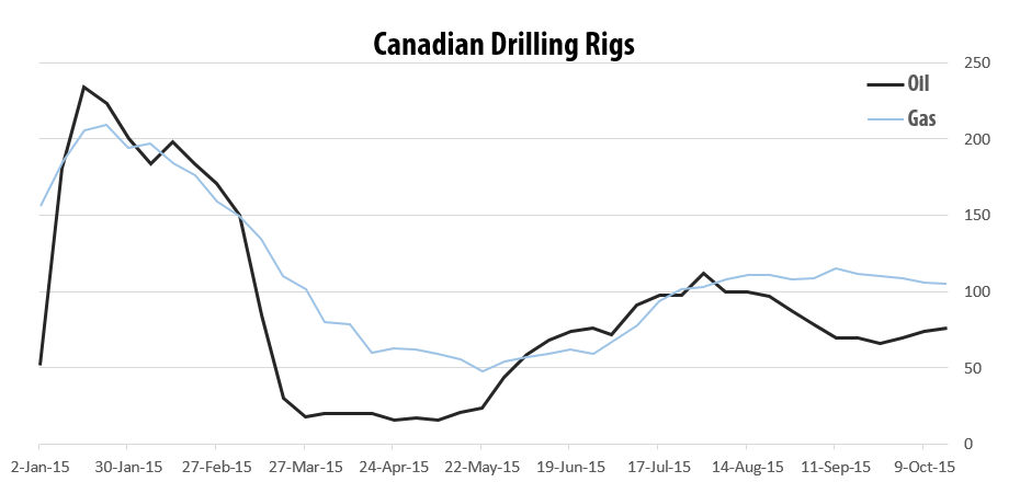 2015-10-16_5_RigER_Canadian_Oil_Gas_Drilling_Rigs