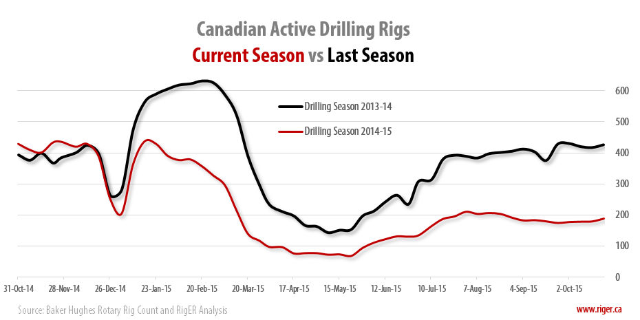 2015-10-23_RigER_WR3-Canadian_Active_Shore_Drilling_Rigs