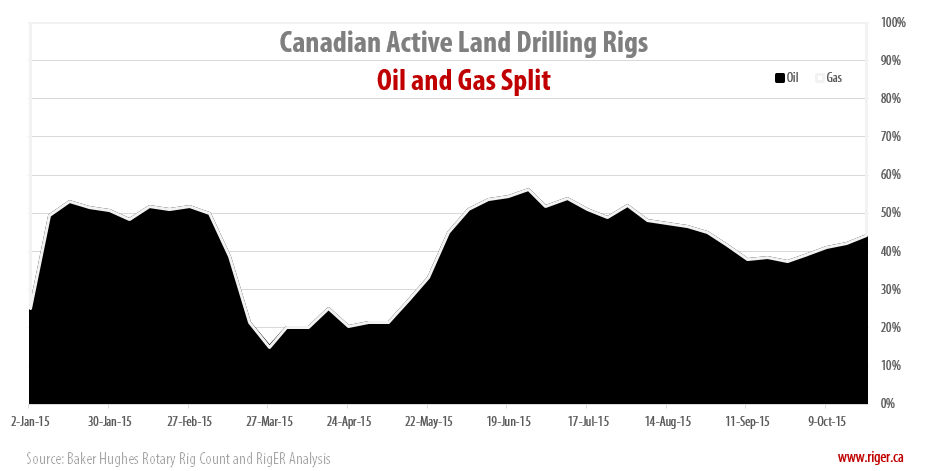 2015-10-23_RigER_WR4-Canadian_Oil_Gas_Drilling_Rigs_Split