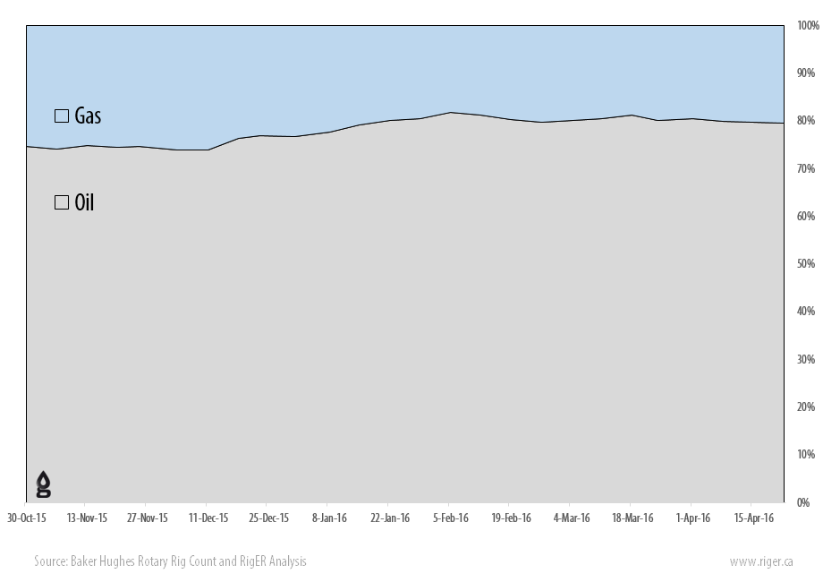 2016-04-22_RigER_WR9-US_Oil_Gas_Drilling_Rigs_Activity_Report