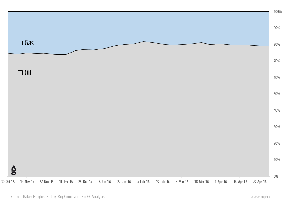 2016-05-06_RigER_WR9-US_Oil_Gas_Drilling_Rigs_Activity_Report