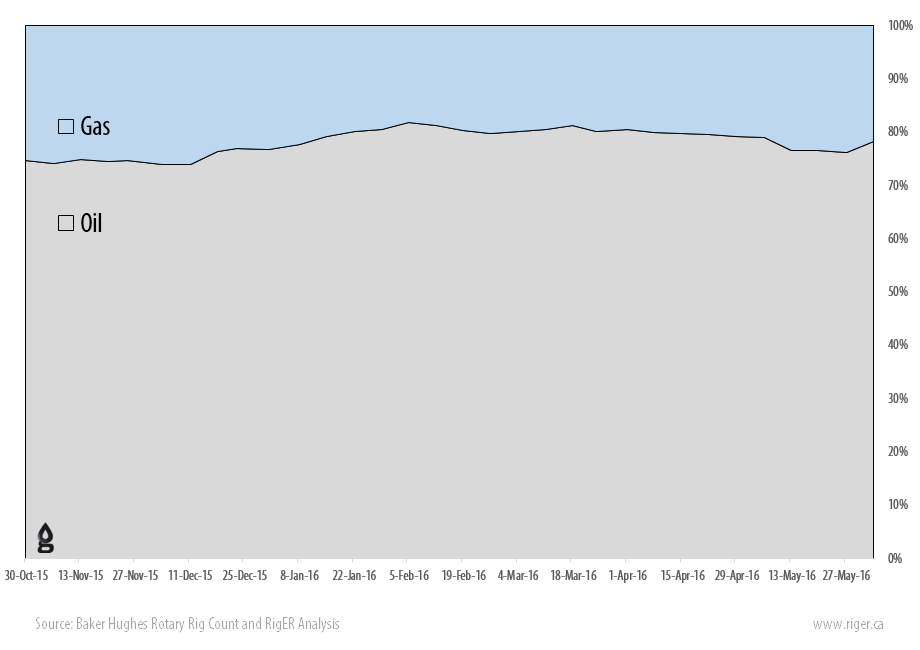 2016-06-03_RigER_WR9-US_Oil_Gas_Drilling_Rigs_Activity_Report